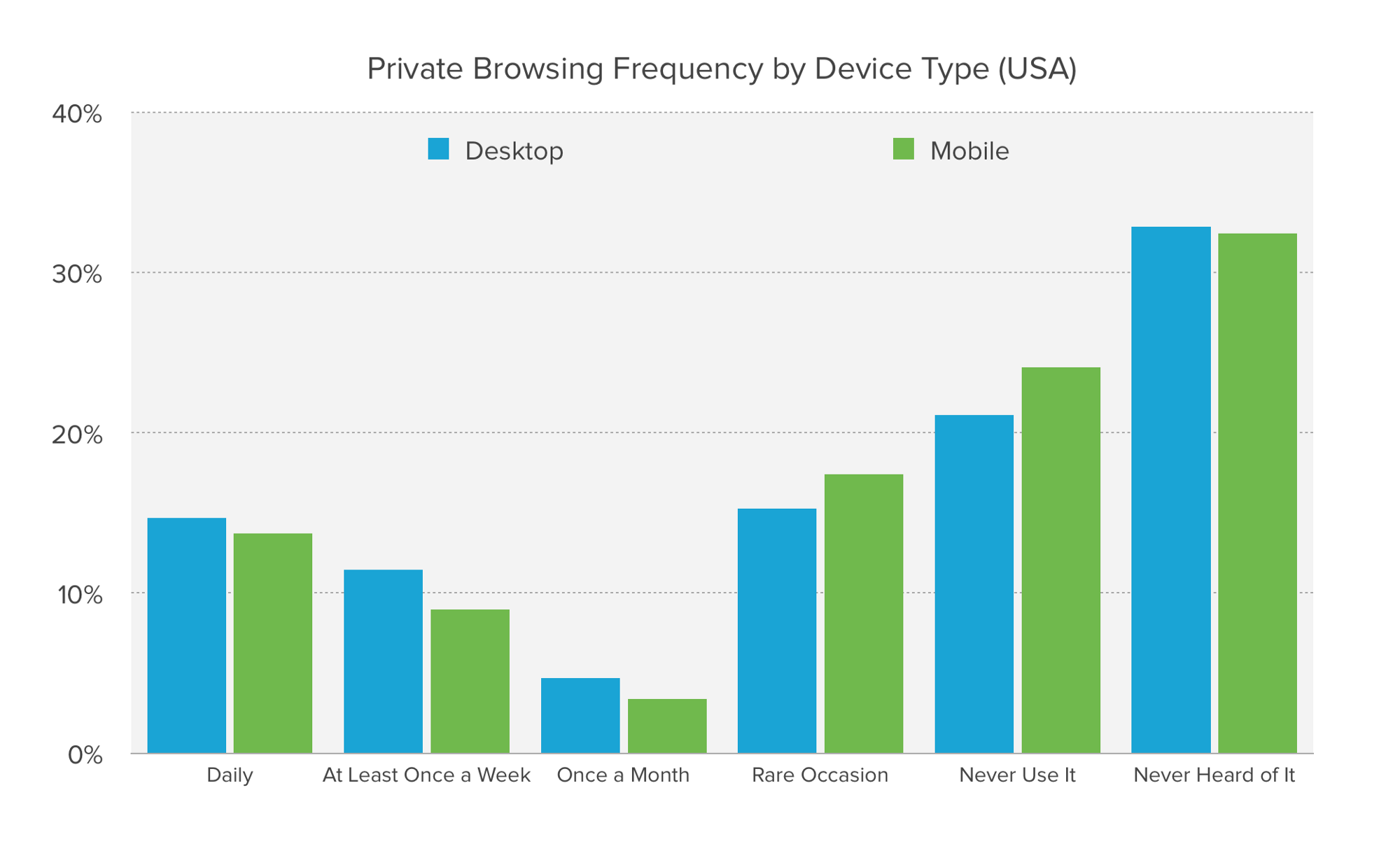 Chart showing private browsing frequency by device type.