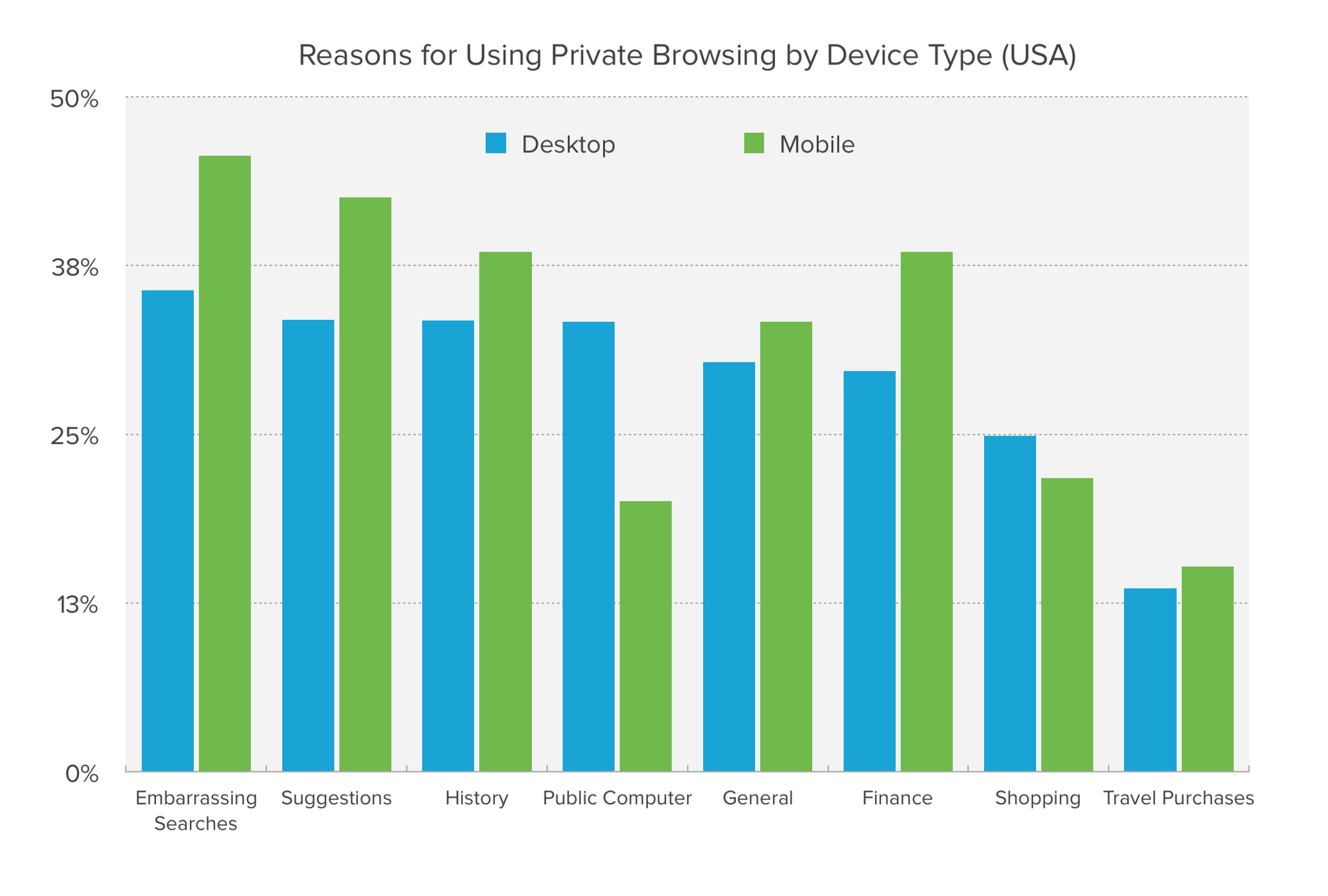 Chart showing reasons for using Private Browsing mode by device type.