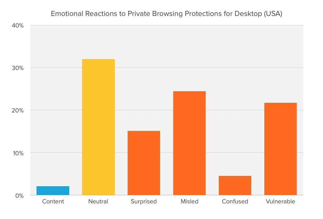Chart showing emotional reactions to private browsing protections for desktop.