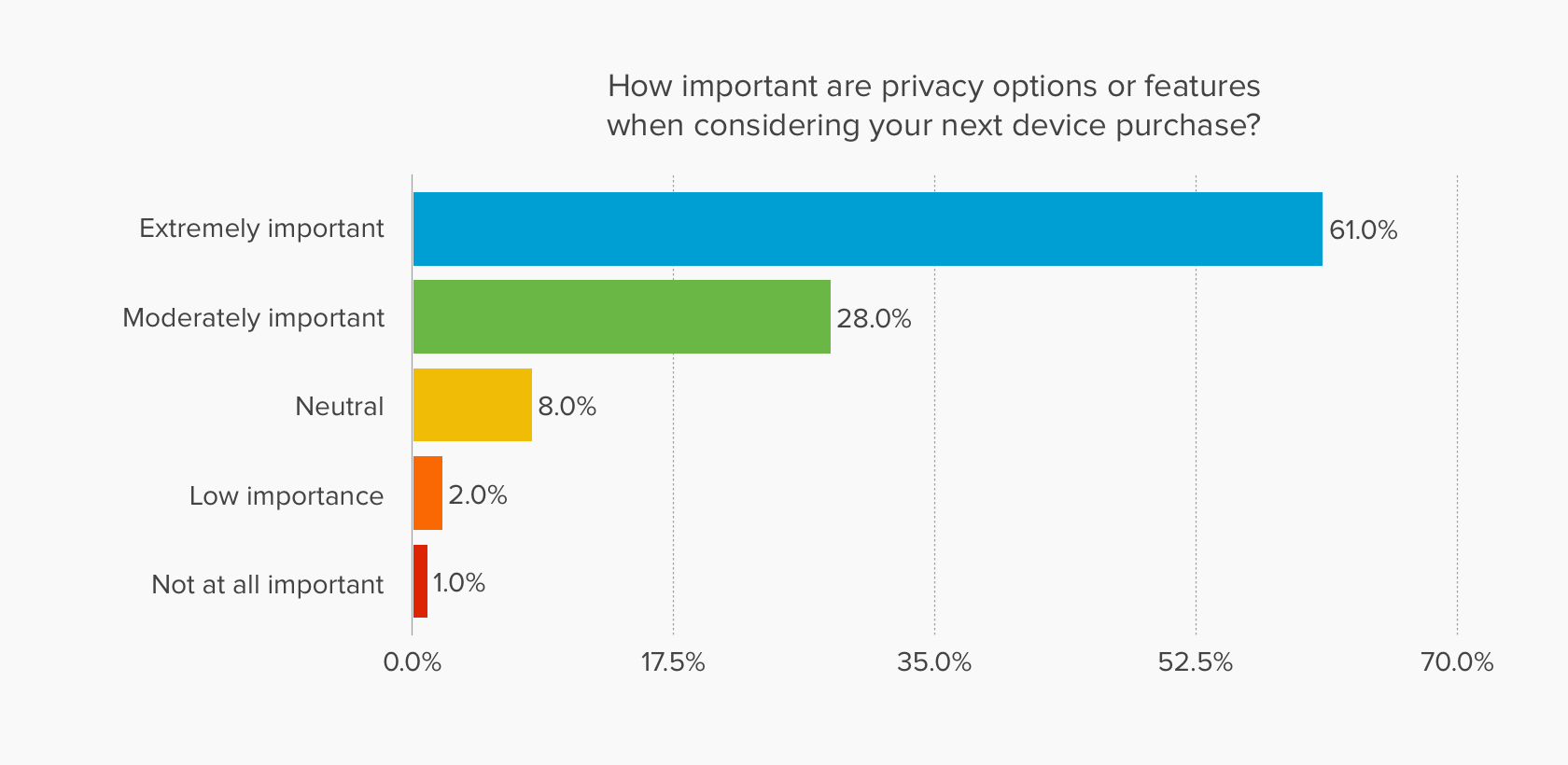 Chart showing that privacy options are extremely important for most people when considering buying a new device.