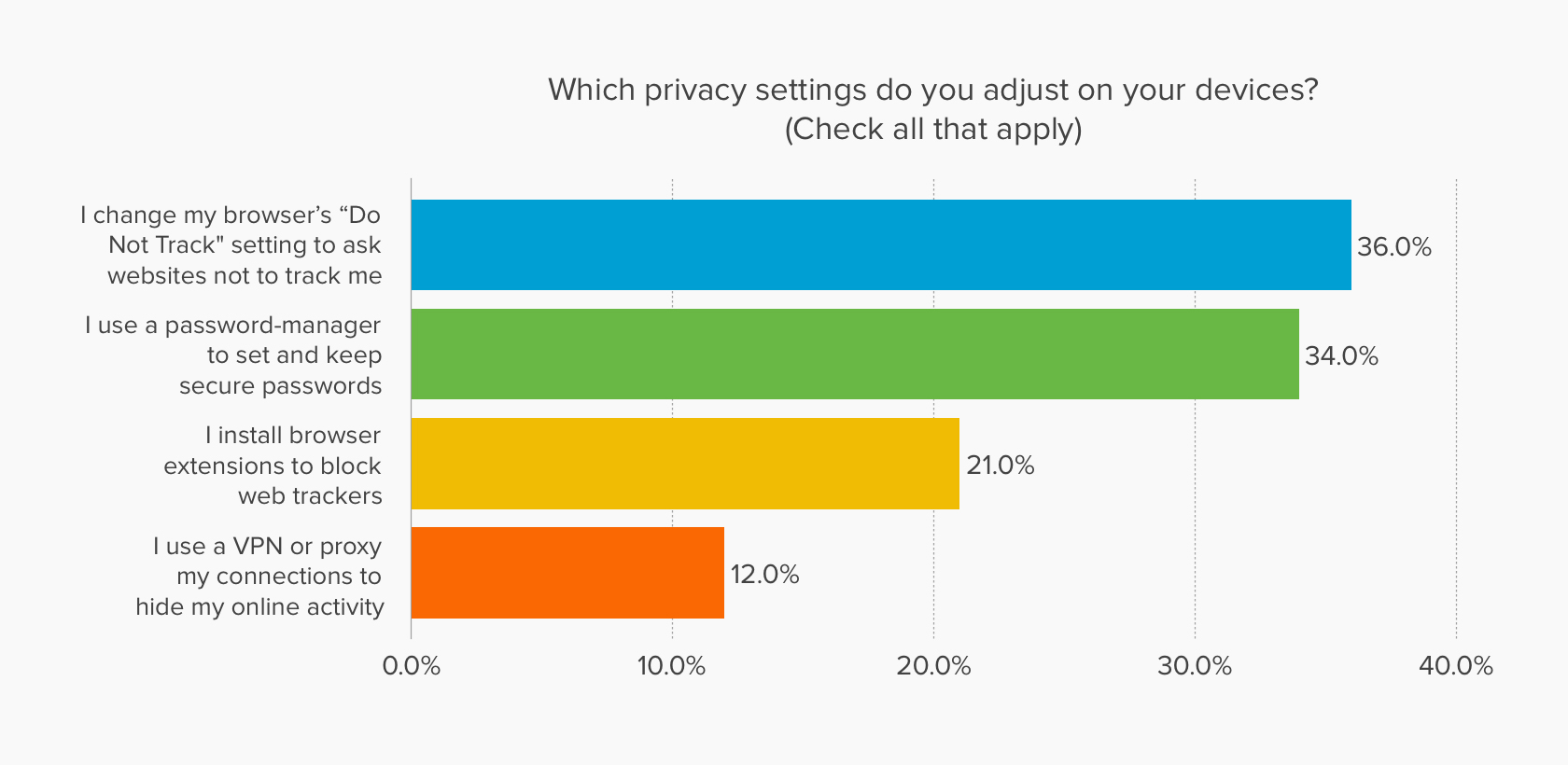 Chart showing privacy settings that users adjust on their devices.