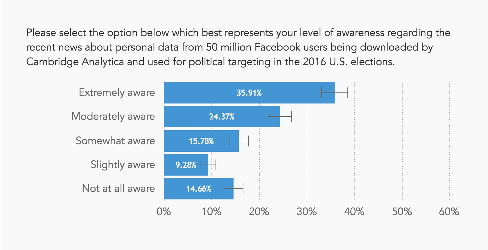 Chart showing most people are aware of the Cambridge Analytica incident
