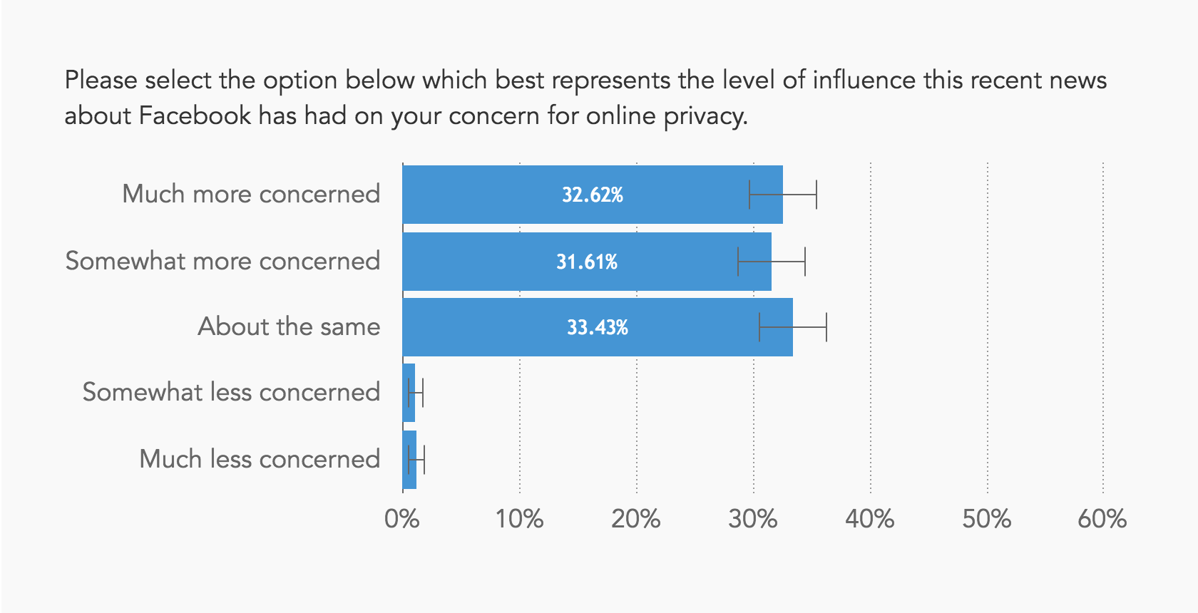 Chart showing most people are now more concerned about online privacy