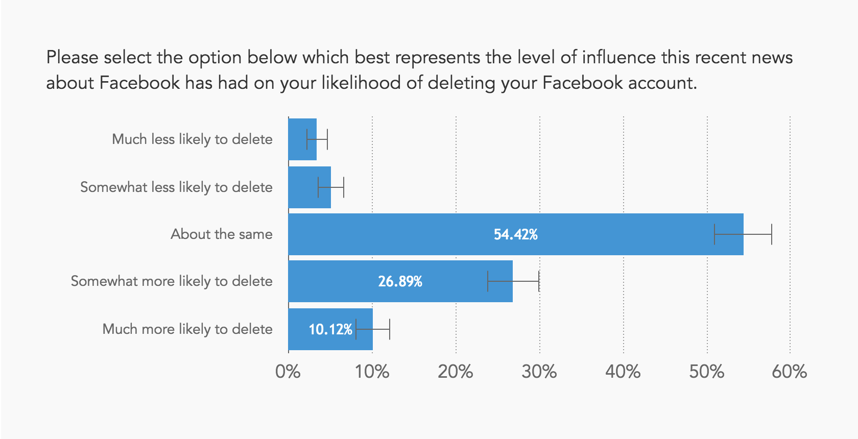 Chart showing a significant number of people are now more likely to delete their Facebook account