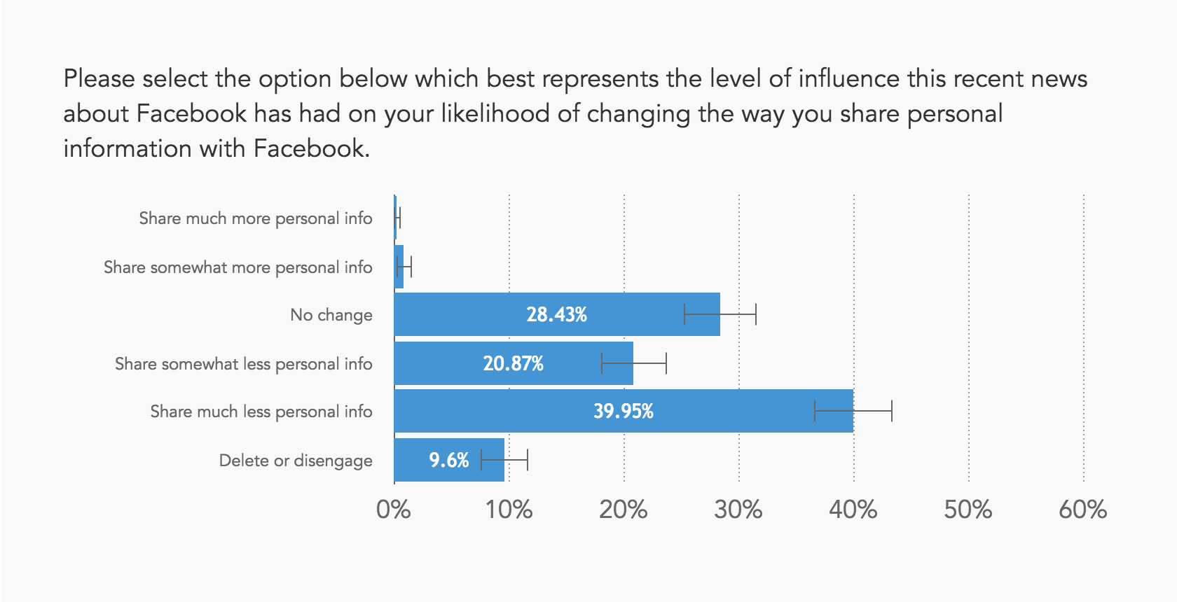 Chart showing most people will now share less personal information with Facebook
