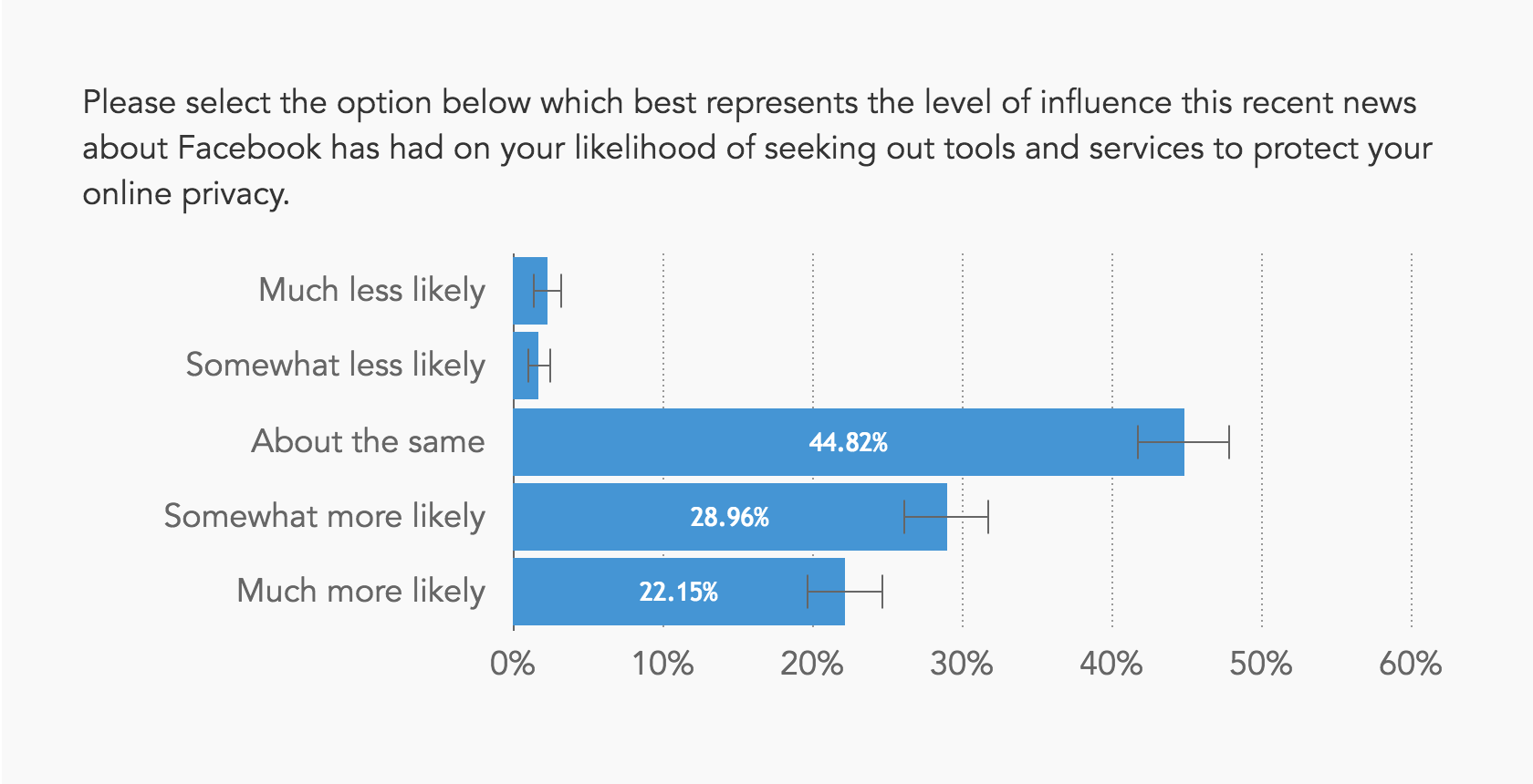 Chart showing roughly half of respondents are now more likely to seek tools and services to protect their privacy online
