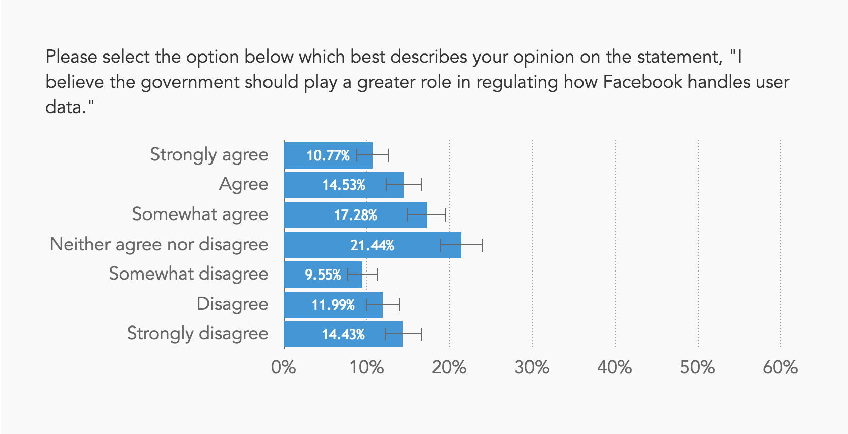 Chart showing most people are not opposed to regulation of Facebook