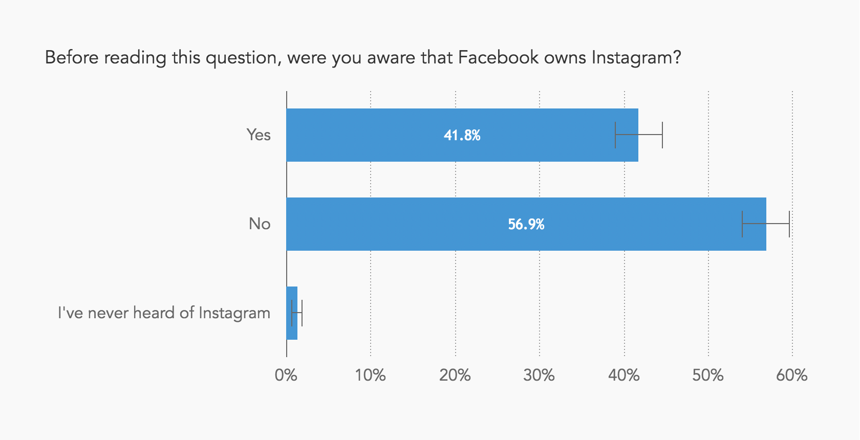 Chart showing that most people didn't know that Facebook owns Instagram