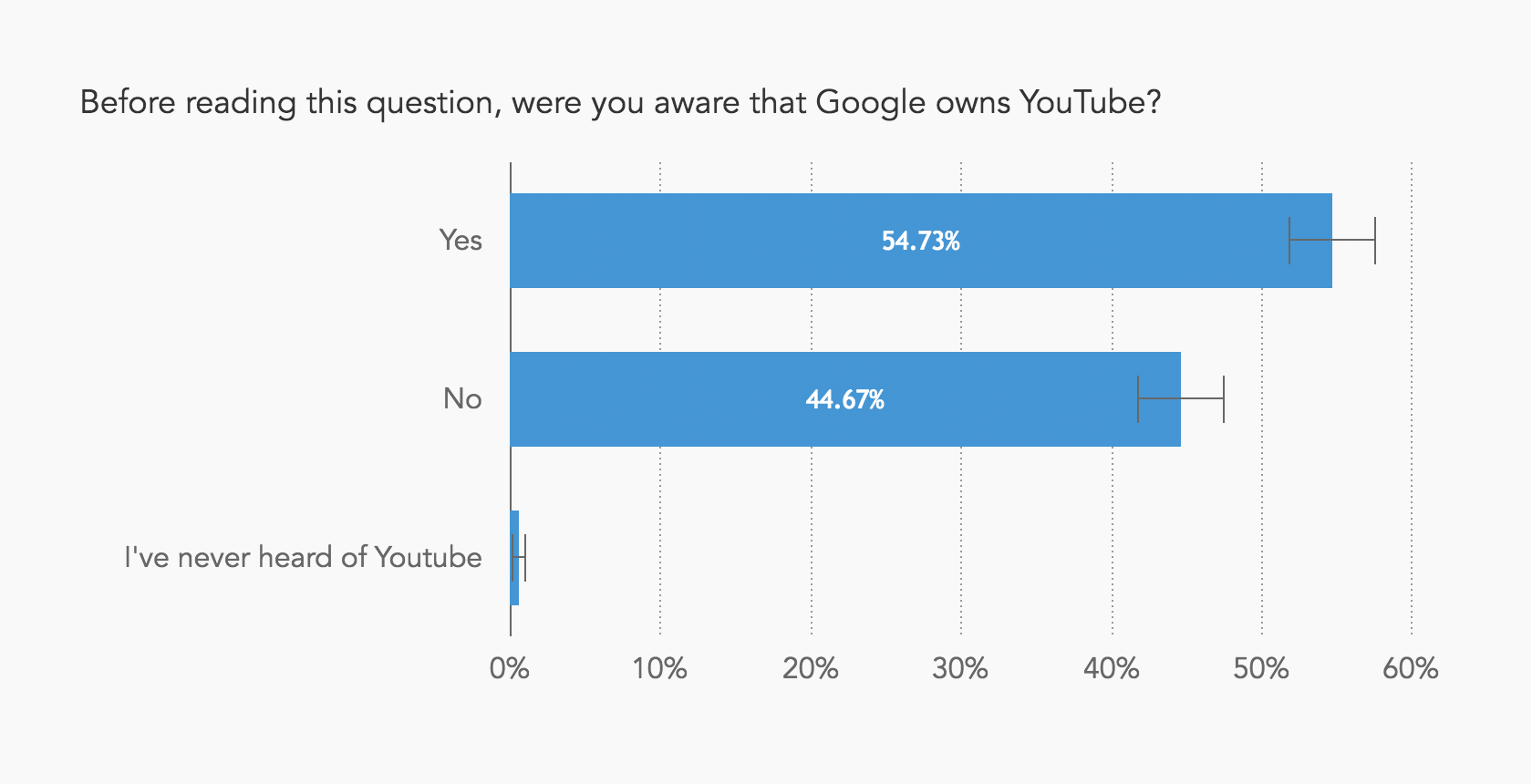 Chart showing that almost half of respondents didn't know that Google owns YouTube