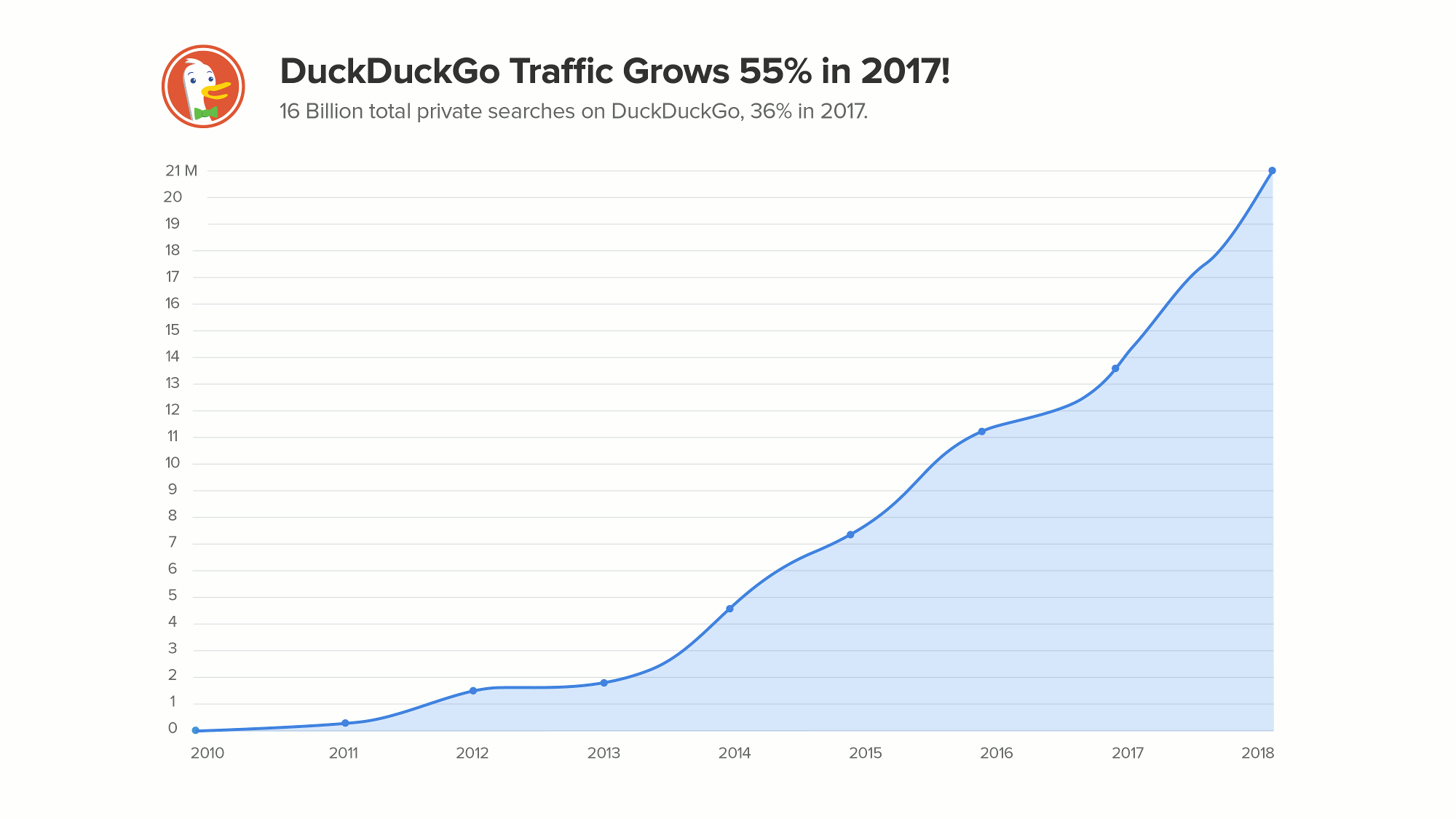 DuckDuckGo search traffic up to 2017.