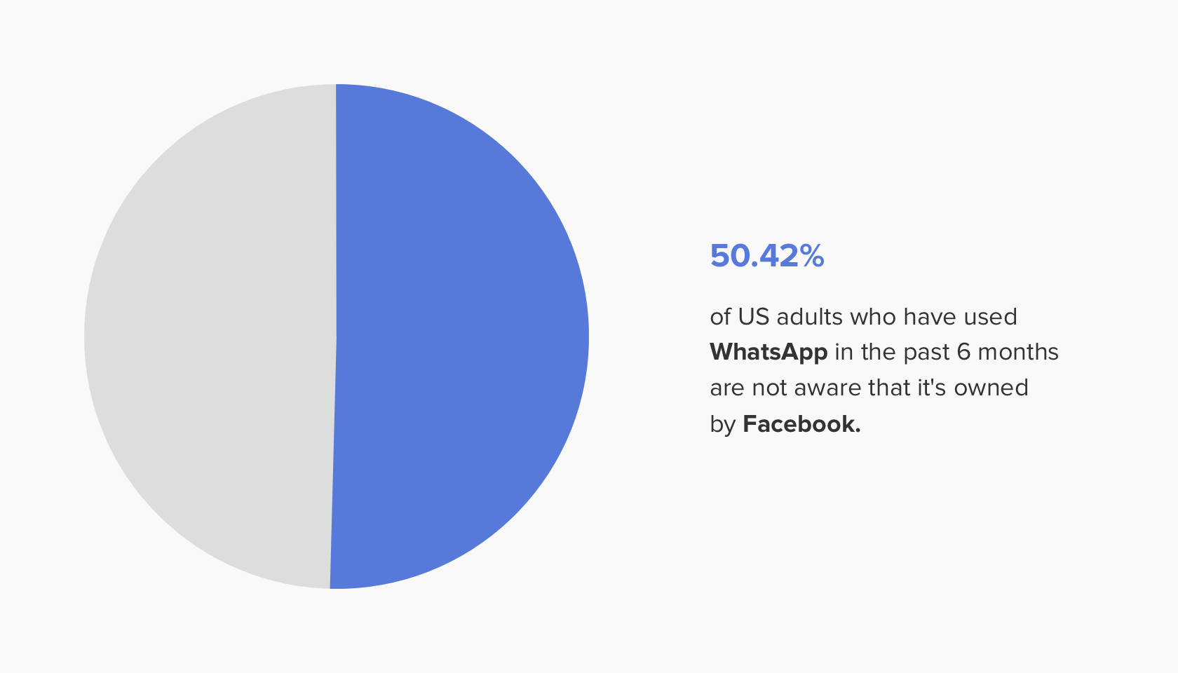 pie-chart-showing-percentage-of-people-unaware-that-Facebooks-owns-WhatsApp