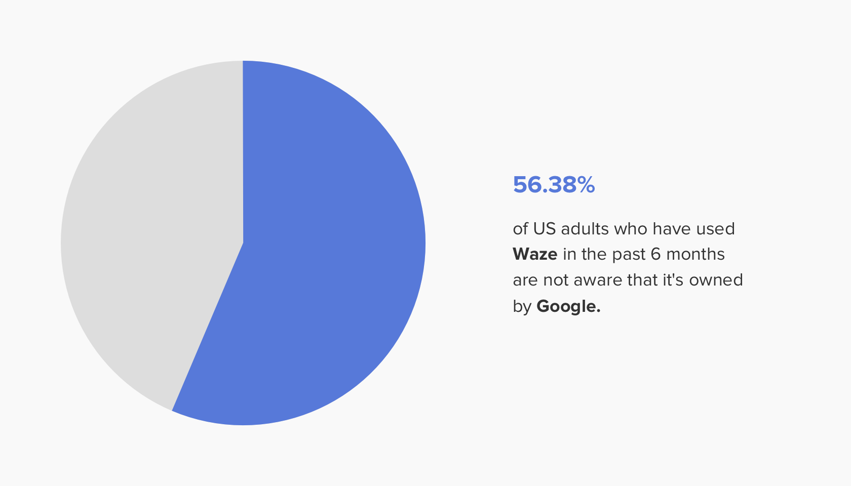pie-chart-showing-percentge-of-people-unaware-that-Google-owns-Waze