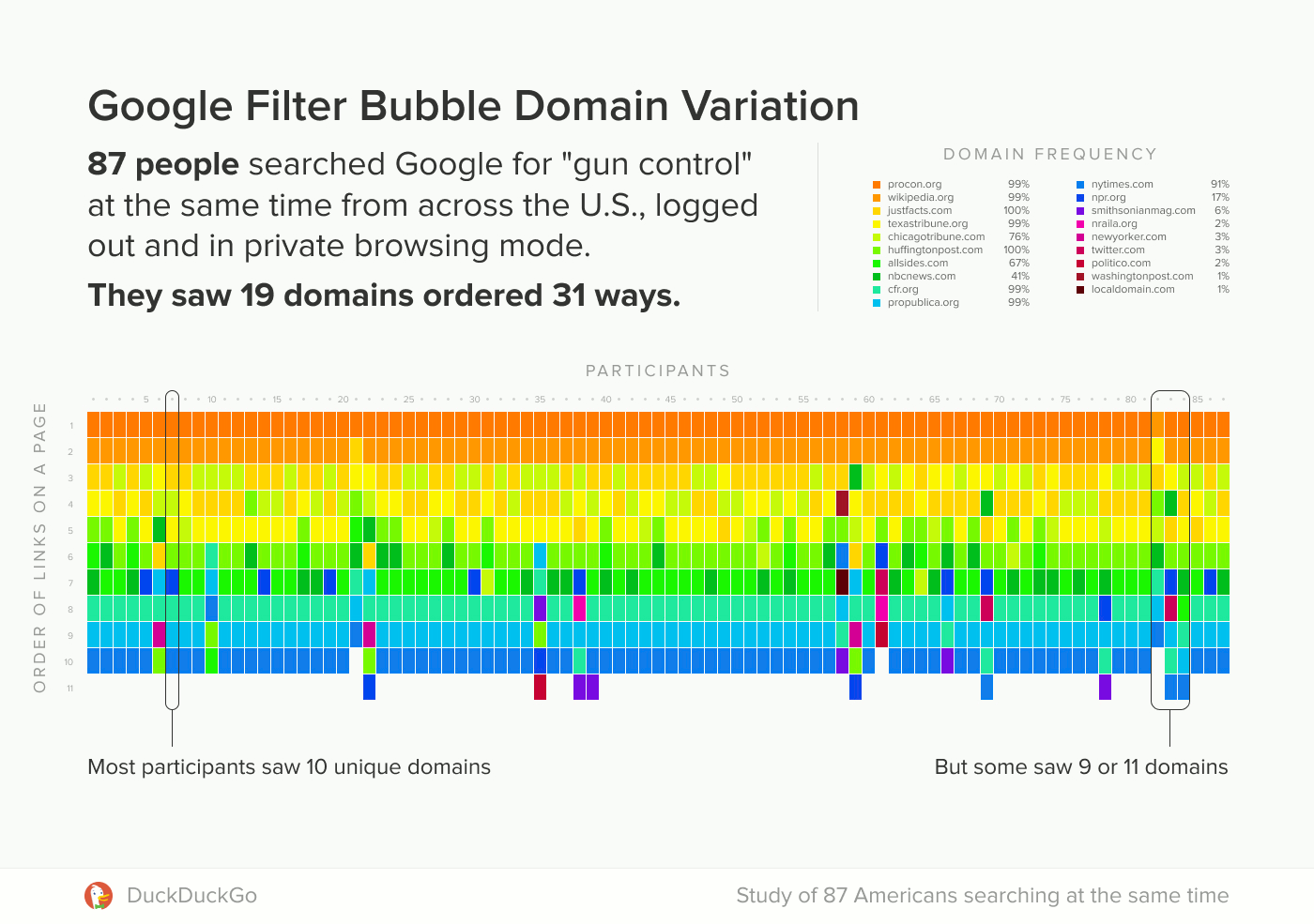 Visualization of domains appearing in organic search results per person.