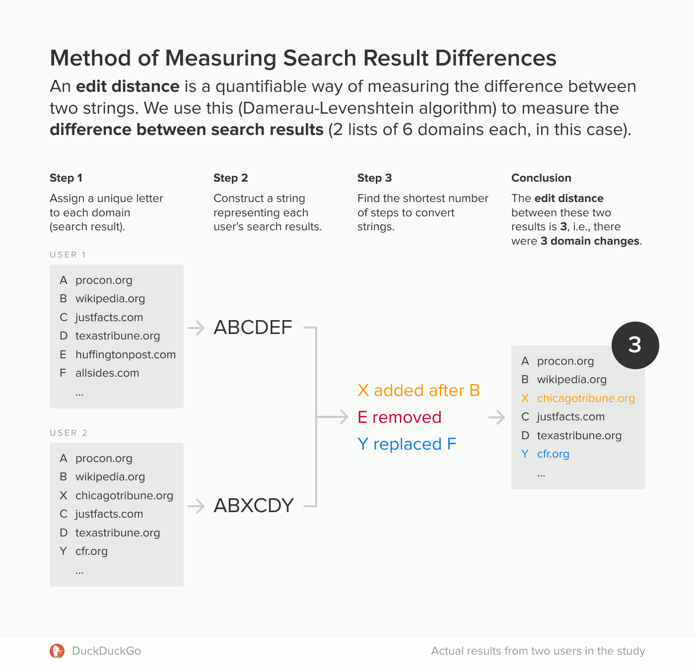 edit distances1 2 - Even in Incognito Mode Google is influencing what you click - DuckDuckGo