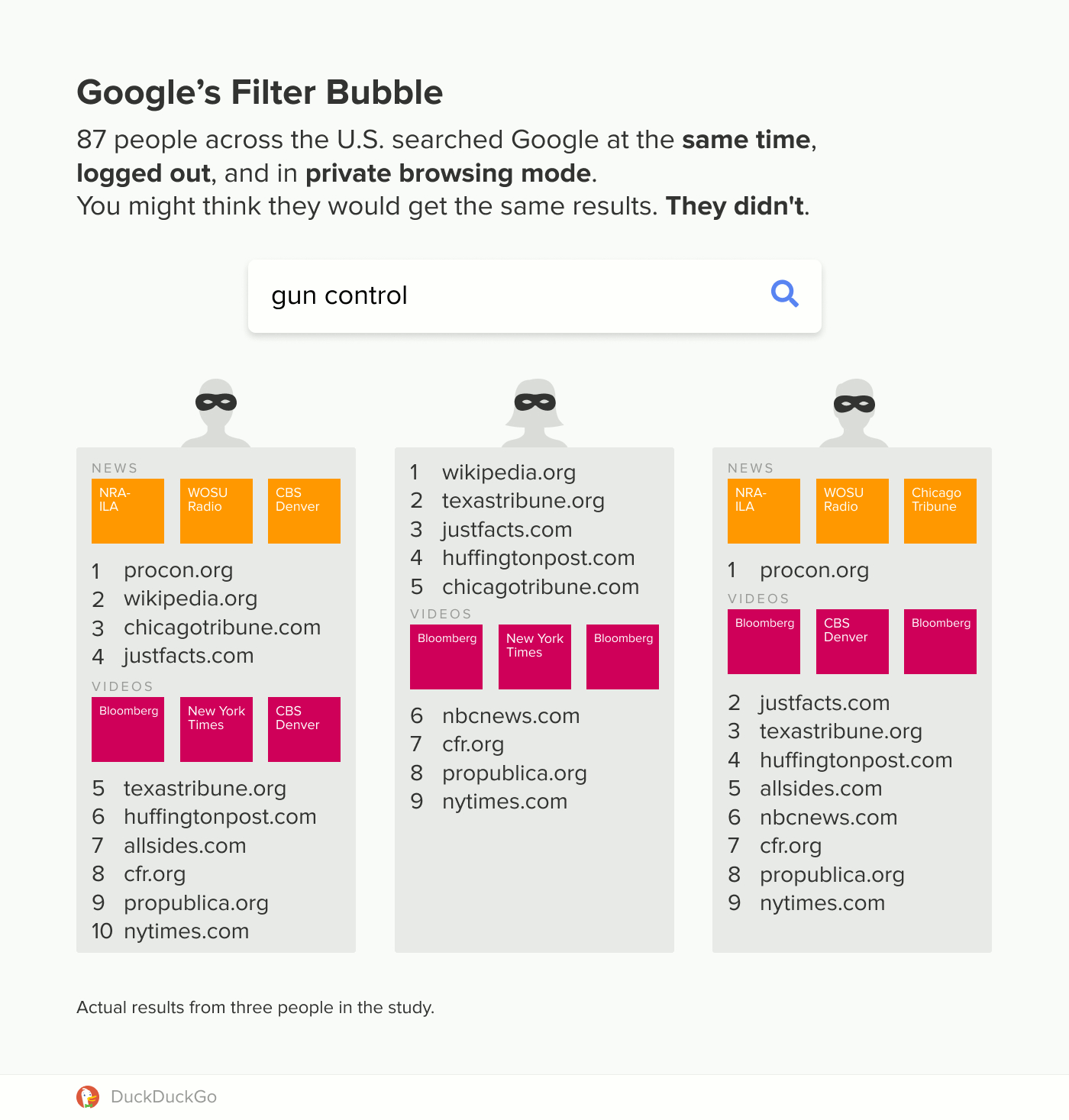 filter bubble overview 3 - Even in Incognito Mode Google is influencing what you click - DuckDuckGo