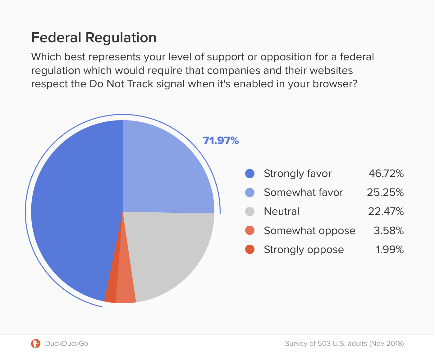 Pie chart showing 71.9 percent of respondents would favor federal regulation requiring companies and their websites to respect the Do Not Track signal when enabled.
