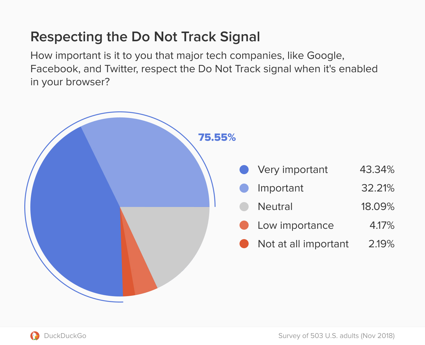 Pie chart showing 75.5 percent of respondents believe it's important that major tech companies respect the Do Not Track signal.