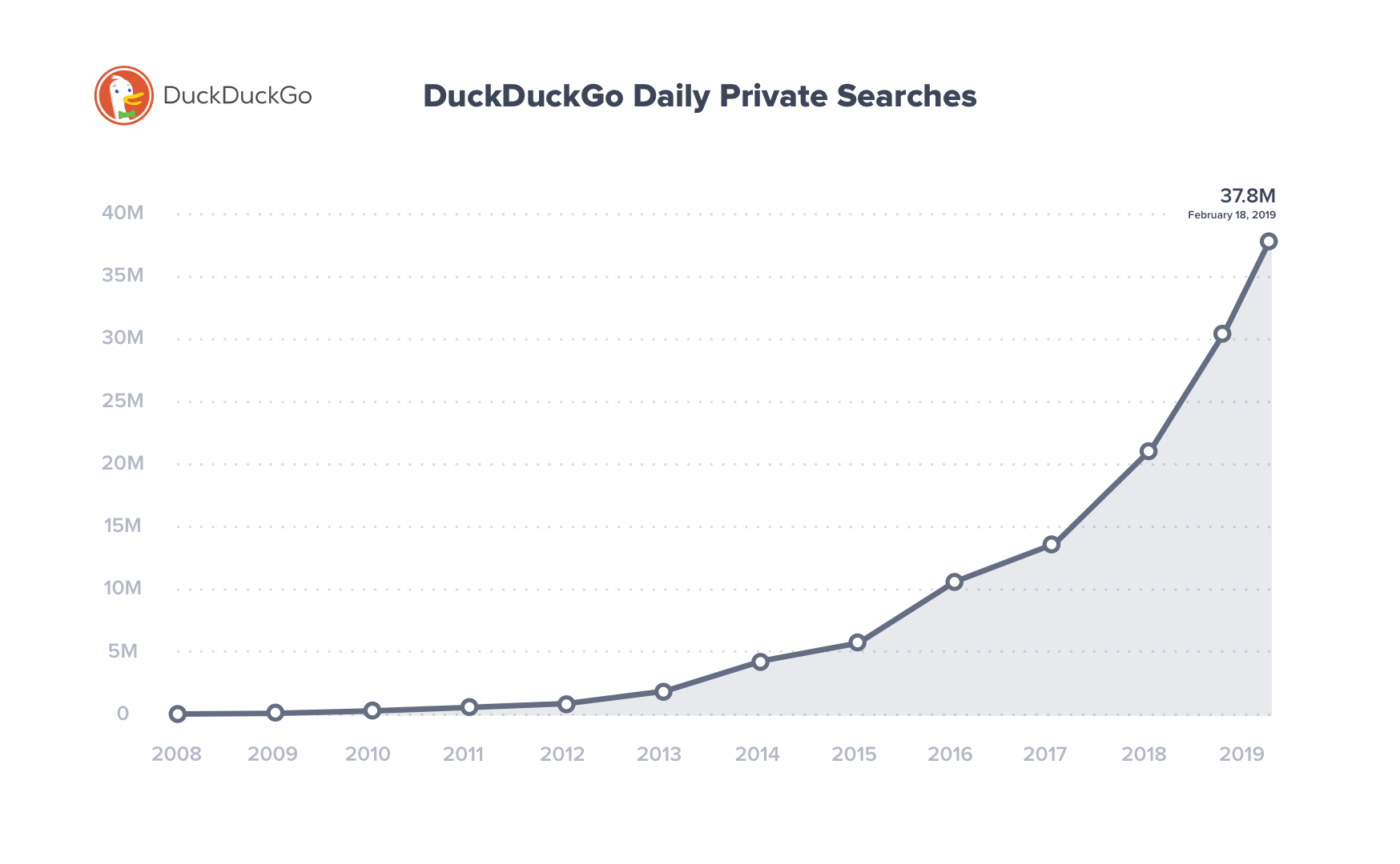 Chart showing the increase in DuckDuckGo traffic from 2008 to 2019.