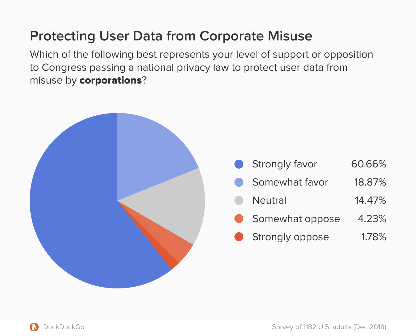 Chart showing support for a privacy law to protect from data misuse by corporations.