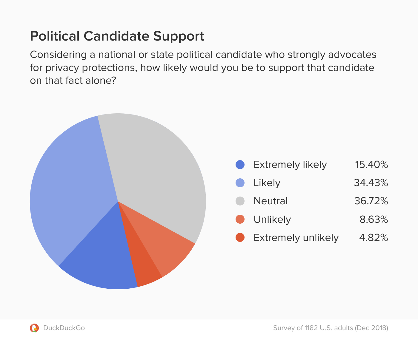 Chart showing strong support for political candidates that advocate for privacy protections.