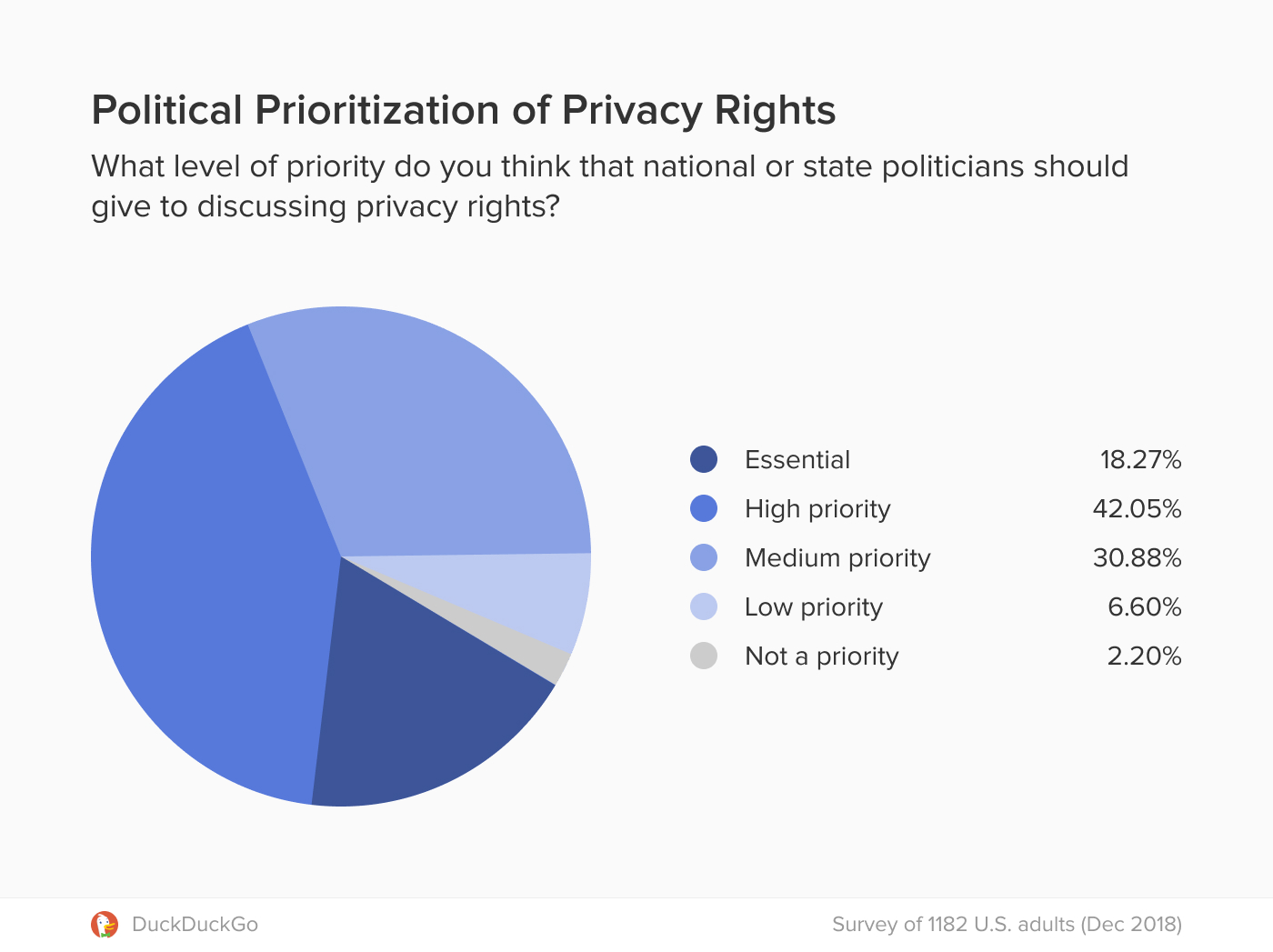 Chart showing that most people believe privacy rights are a high priority political topic.