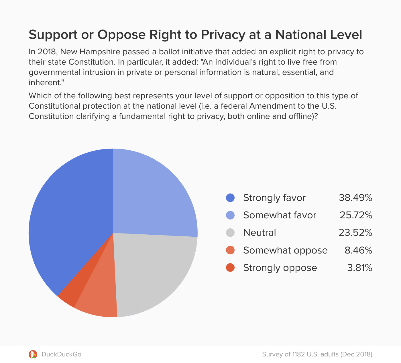 Chart showing strong support for Constitutional privacy protection at the national level in the U.S.