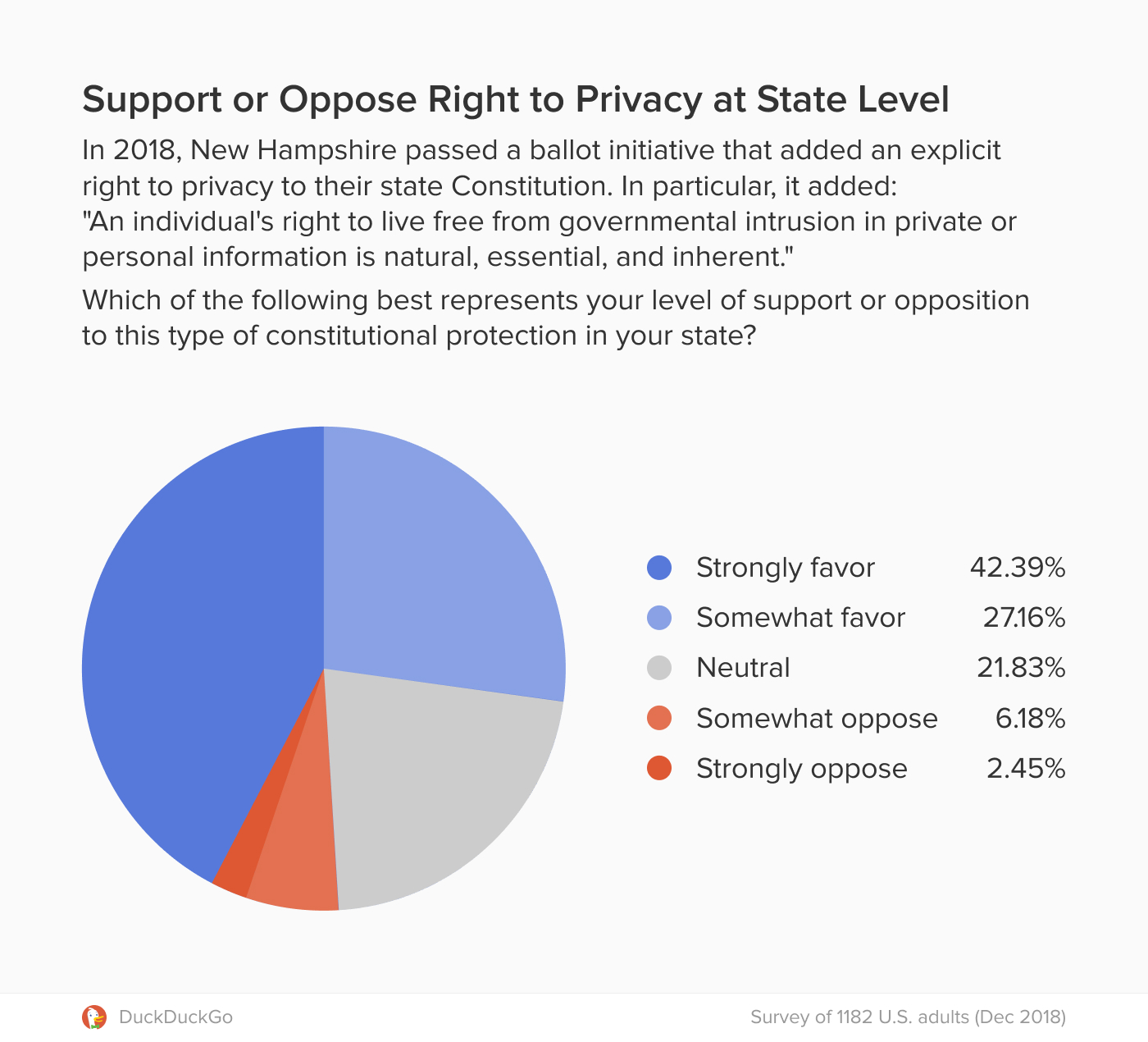 Graph showing support for Constitutional privacy protection at the state level in the U.S.