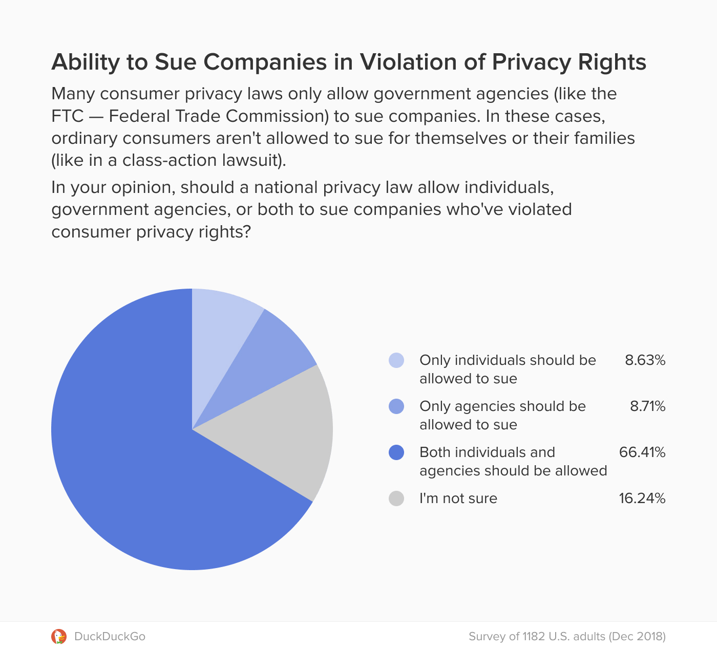 Chart showing support for the right to sue companies violating consumer privacy rights.