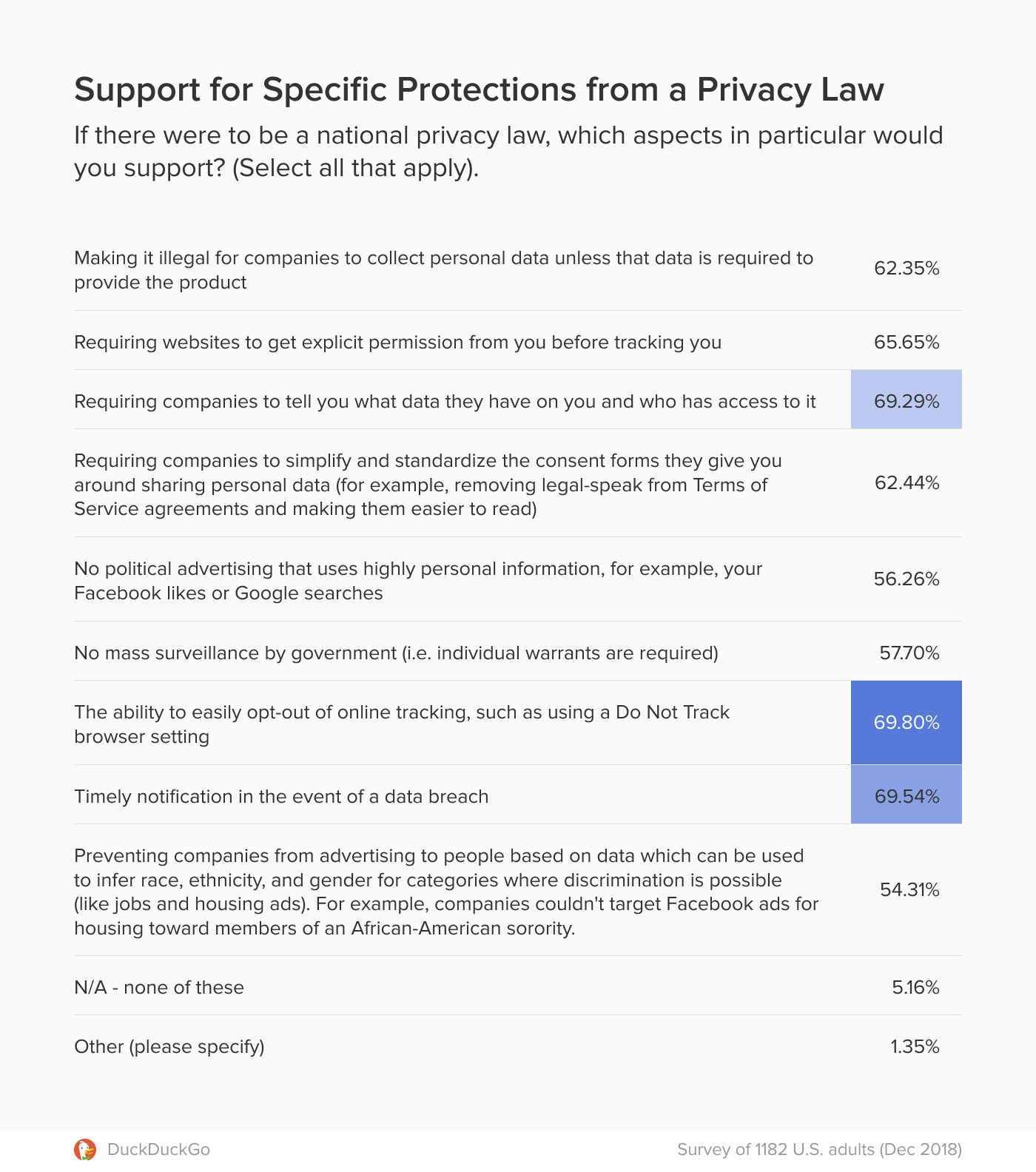 Chart showing support for different aspects of a potential national privacy law in the U.S.
