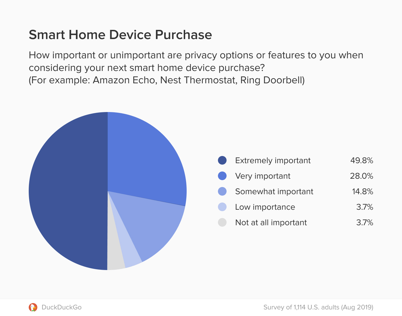 Chart showing importance of smart home device privacy features for respondents.