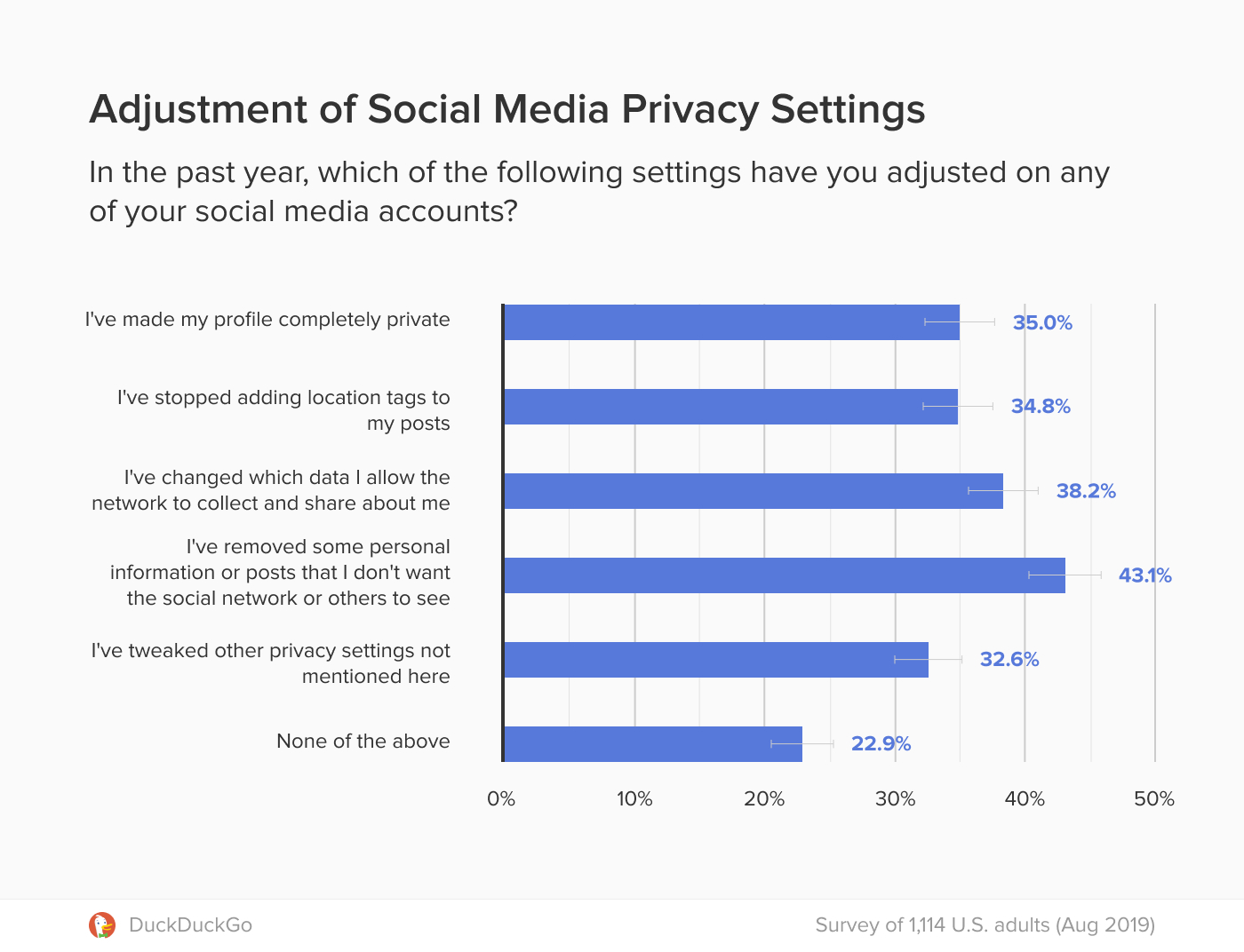 Chart showing usage of social media privacy settings.