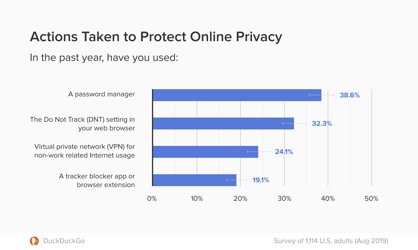 Chart showing actions taken to protect online privacy.
