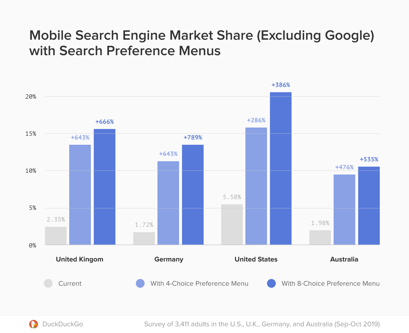 Chart showing increased search engine market share through the use of a preference menu.