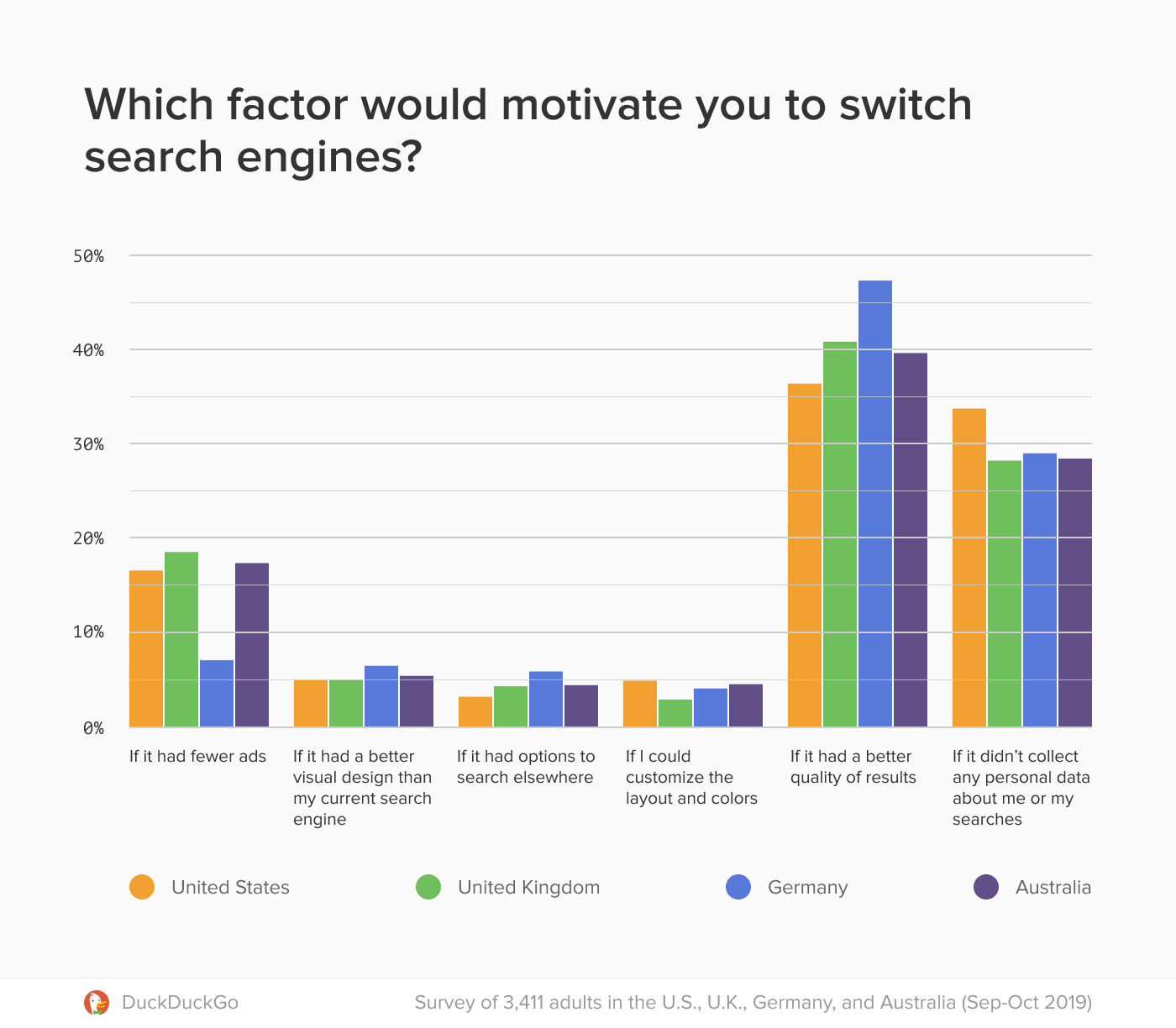 Chart showing which factors motivate users to change search engines.