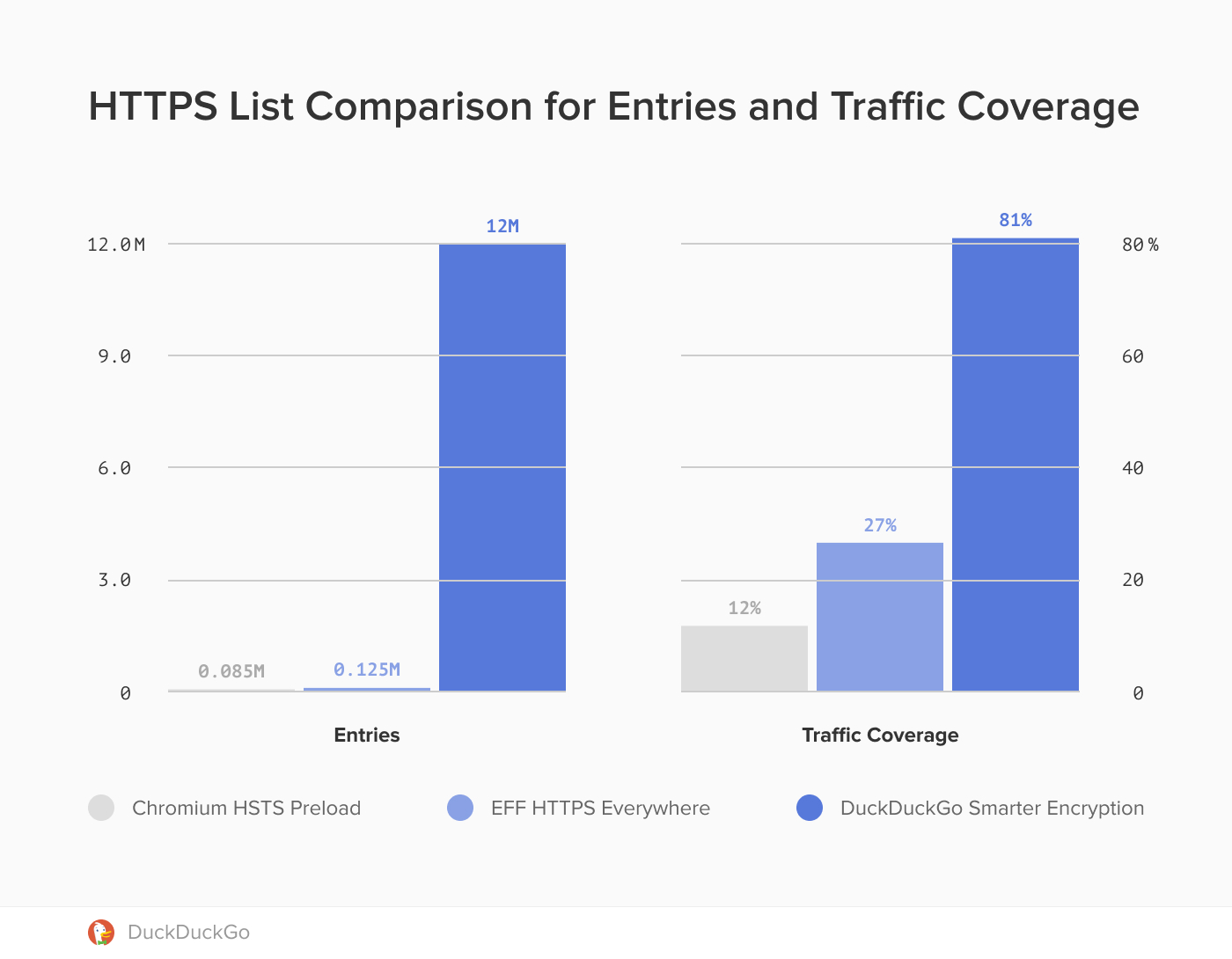 Chart showing a comparison of HTTPS list coverage.