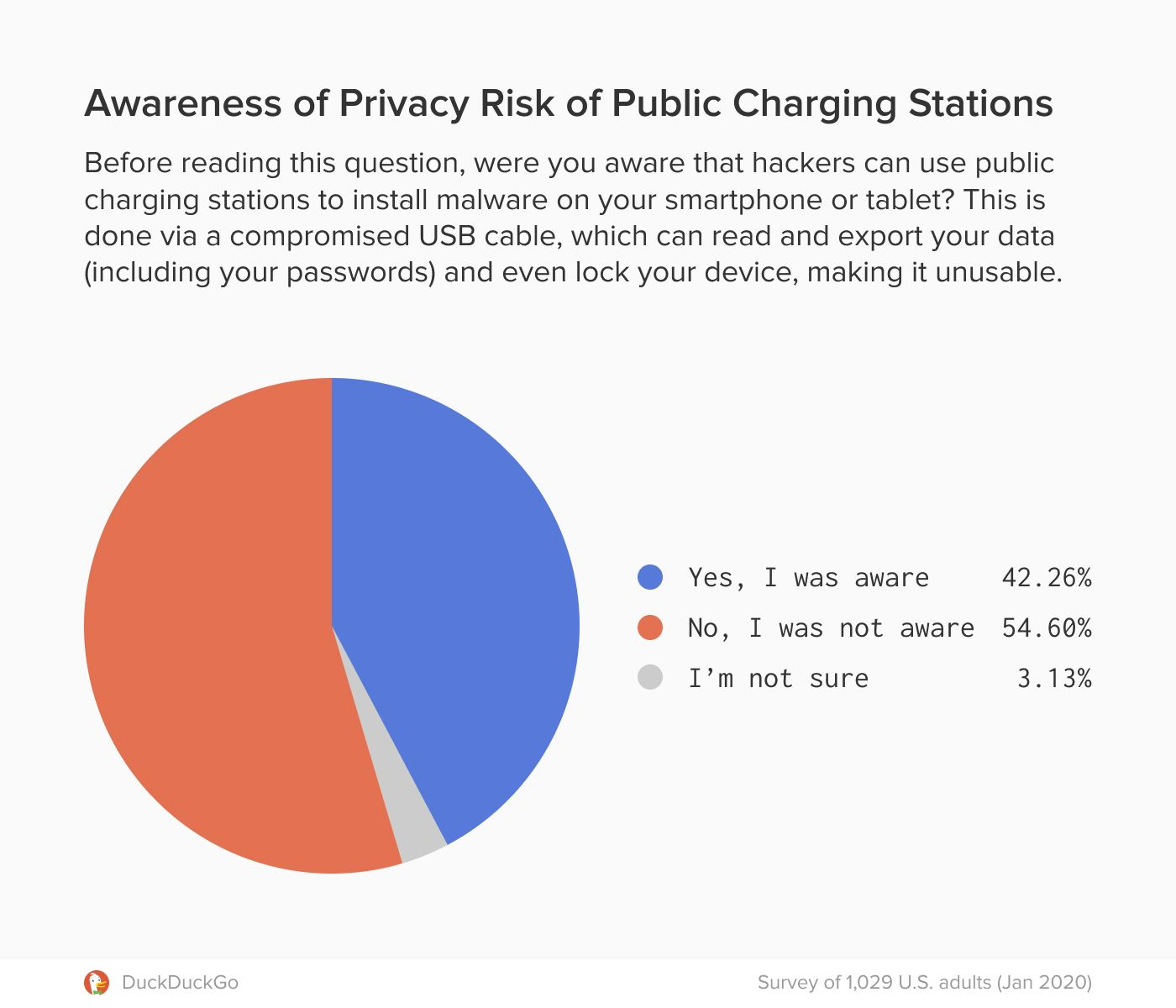 Graphic of a pie chart showing percentage of people aware of privacy risk of public charging stations