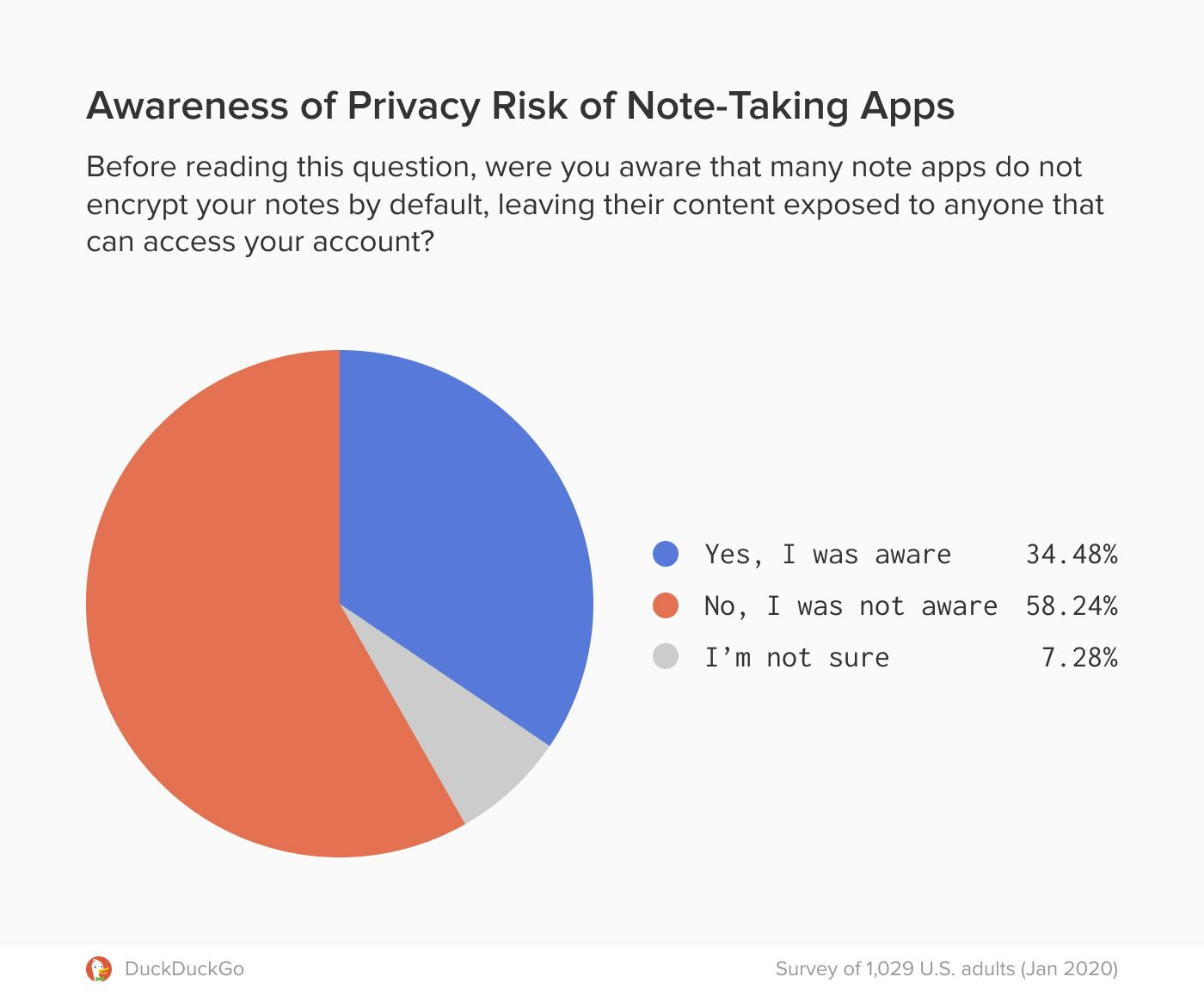 Pie chart depicting awareness of the privacy risk of note-taking apps